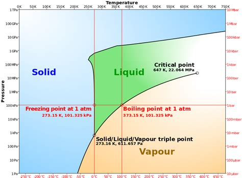 Water Diagram file phase diagram of water simplified svg