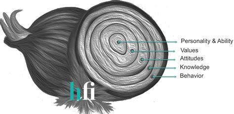 work behavior explained   onion hfinsight