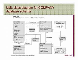 Data Modeling Using The Entityrelationship  Er  Model