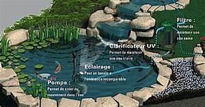 L39entretien du bassin de jardin mois par mois dossier for Plan maison 2 niveaux 7 lentretien du bassin de jardin mois par mois dossier
