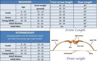 Recurve Bow Draw Length Chart