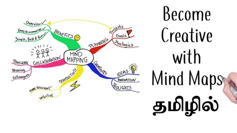 creative thinking mind map dr