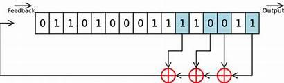 Lfsr Generator Random Number Sequences Register Prng