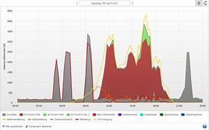 Hausbau Kosten Pro Kubikmeter : warmwasser mit solarstrom noch mehr solarenergie im eigenen haushalt nutzen sunny der sma ~ Markanthonyermac.com Haus und Dekorationen