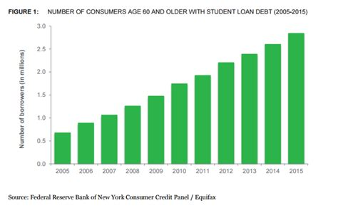 older consumers  student loan debt report issued