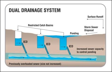 gutter outlet pcswmm dual drainage system design