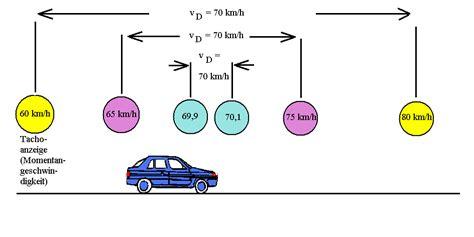 geschwindigkeit und beschleunigung  allgemeinen faellen