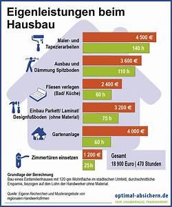 Kosten Beim Hausbau : hausfinanzierung tipps rechner und vergleich ~ Watch28wear.com Haus und Dekorationen