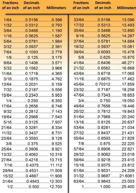 metrictoincheschart helpful hintslife hacks   decimal chart decimal conversion
