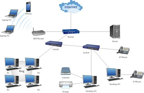 personal area pan networks computer and network exles