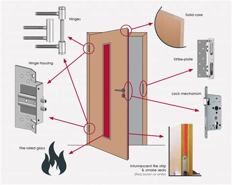 passive fire installation rectification  construction