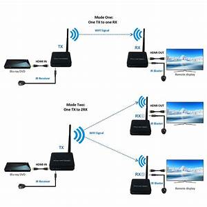 330ft Wireless HDMI Video Transmission Wireless TV HDMI ...
