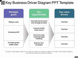 Key Business Driver Diagram Ppt Template