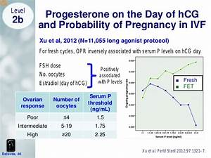 Use Of Lh In Ivf And Iui