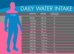Body Weight Drinking Chart How Much Water Do We Need To Drink According To Our Weight