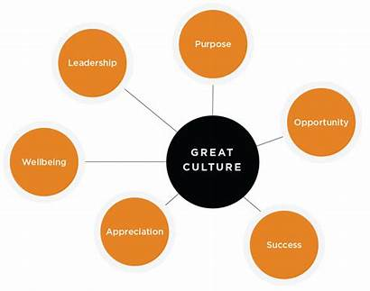 Culture Measure Workplace Employee Impact Articles Leadership
