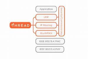 Smart Home Standards : thread wird dieses ipv6 protokoll der smart home standard ~ Lizthompson.info Haus und Dekorationen