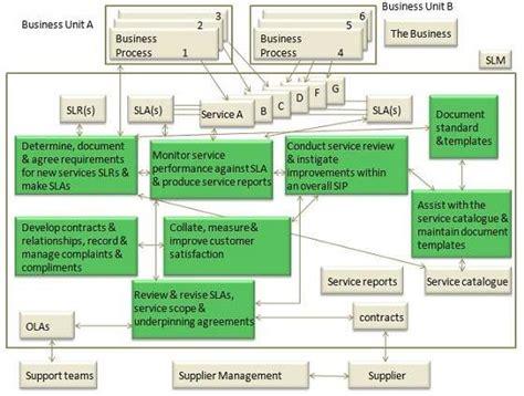 itil service level management tutorialspoint