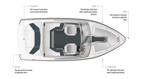 Boat Parts by Boating Terminology Parts Of A Boat Boatsmart Knowledgebase