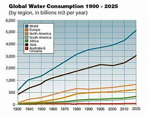 Social Solutions To Energy And Water Problems