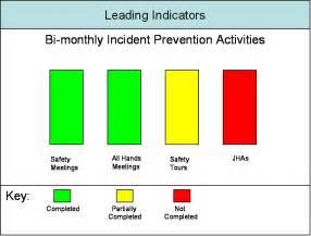 KPI Leading Indicator Safety Examples