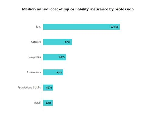 You may see three liability coverage limits on your car insurance policy: How Much Does Liquor Liability Insurance Cost? | Insureon