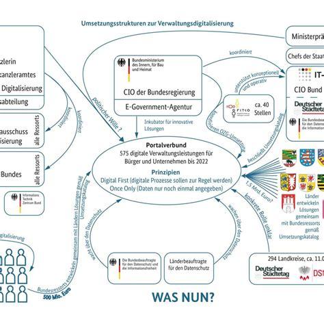 Nicht Vergessen Antraege Und Anzeigen Bei Behoerden by Digitale Beh 246 Rde Warum Die Verwaltung In