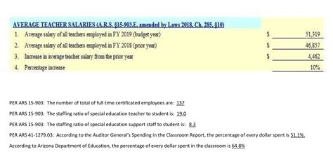 certified salary schedule employment parker unified school