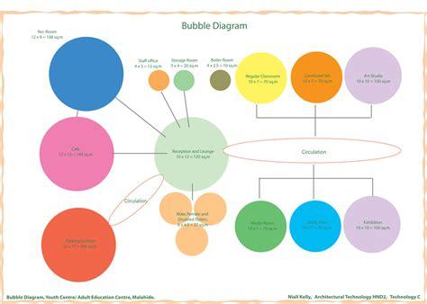 bubble diagrams  rough sketches designing  artist