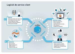 Logiciel De Service Client Helpdesk