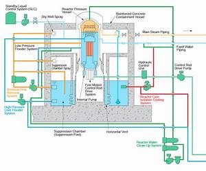 Abwr Introduction To The Uk Advanced Boiling Water Reactor