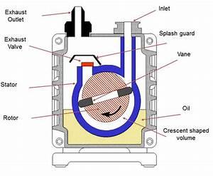 The Oil Sealed Rotary Vane Vacuum Pump