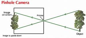 Explain The Structure Of Pinhole Camera - Science