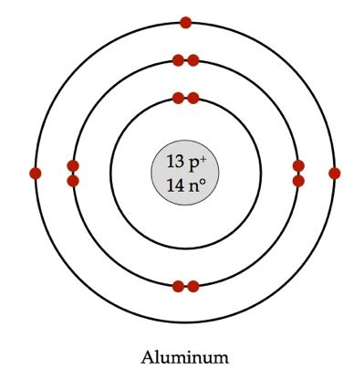 Best Bohr Diagram Ideas And Images On Bing Find What You Ll Love