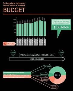 Financial Infographics Solution   ConceptDraw.com