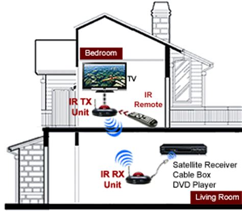 Wireless Remote Control Range Extender For Cable Box