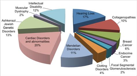 custom panel design  pie chart illustrates  percent  genes  scientific diagram