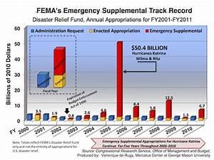 Disaster Aid Spending Fema S Track Record Mercatus Center