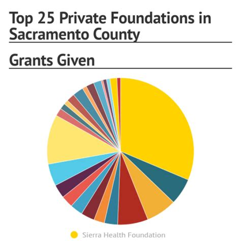 Top 25 Private Foundations in Sacramento County - Infogram ...