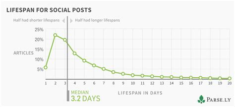 average lifespan of a the data behind the average article lifespan parse ly