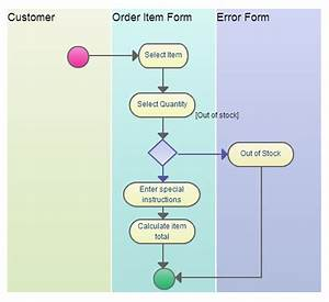 Business Process Modeling Techniques Explained With