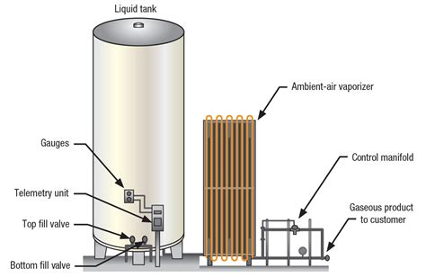 Nitrogen Generators: Where are they Installed and How to ...