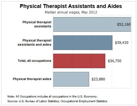 Pt Aide Salary by How Much Does A Physical Therapist Assistant Make Ecpi