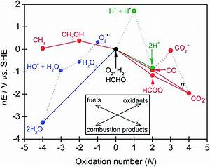 A Review Of Harvesting Clean Fuels From Enzymatic Co 2
