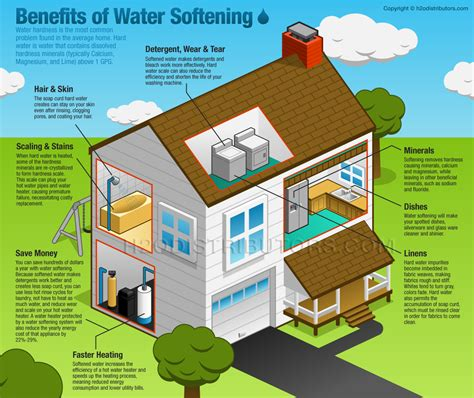 Six Benefits Of Water Softening  By Robert Mcfaul  H2o. Mobile Document Shredding Full Car Insurance. How Do You Get Pre Approved For A Home Loan. Personal Finance Software Cloud. Start Your Own Seo Business Roush Law Group. Maid Service Chandler Az Spill Absorbent Pads. Harcourt Learning Direct Homeschool. Affordable Home Owners Insurance. Driver Safety Course Online Texas