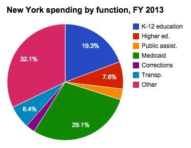 medicaid spending   york ballotpedia