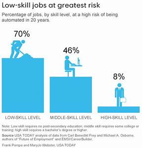 Low-Skill Jobs Are Booming, But They're at Greatest Risk ...