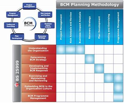 Methodology Bs Bcp 2006 Bcm Lifecycle Planning