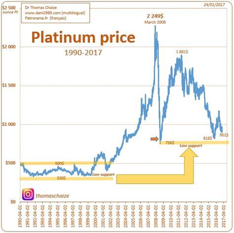 The Price Of Platinum Since 1990. Contemporary Bracelet. Trillion Cut Sapphire. Hammer Pendant. Cross Stud Earrings. Cobalt Earrings. Dual Band Engagement Rings. Couple Bands. Plated Bracelet