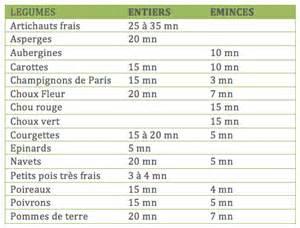Combien De Temps Pour Cuire Des Pommes De Terre Nouvelles by Mode D Emploi De Votre Cuit Vapeur Le Vitaliseur De Marion